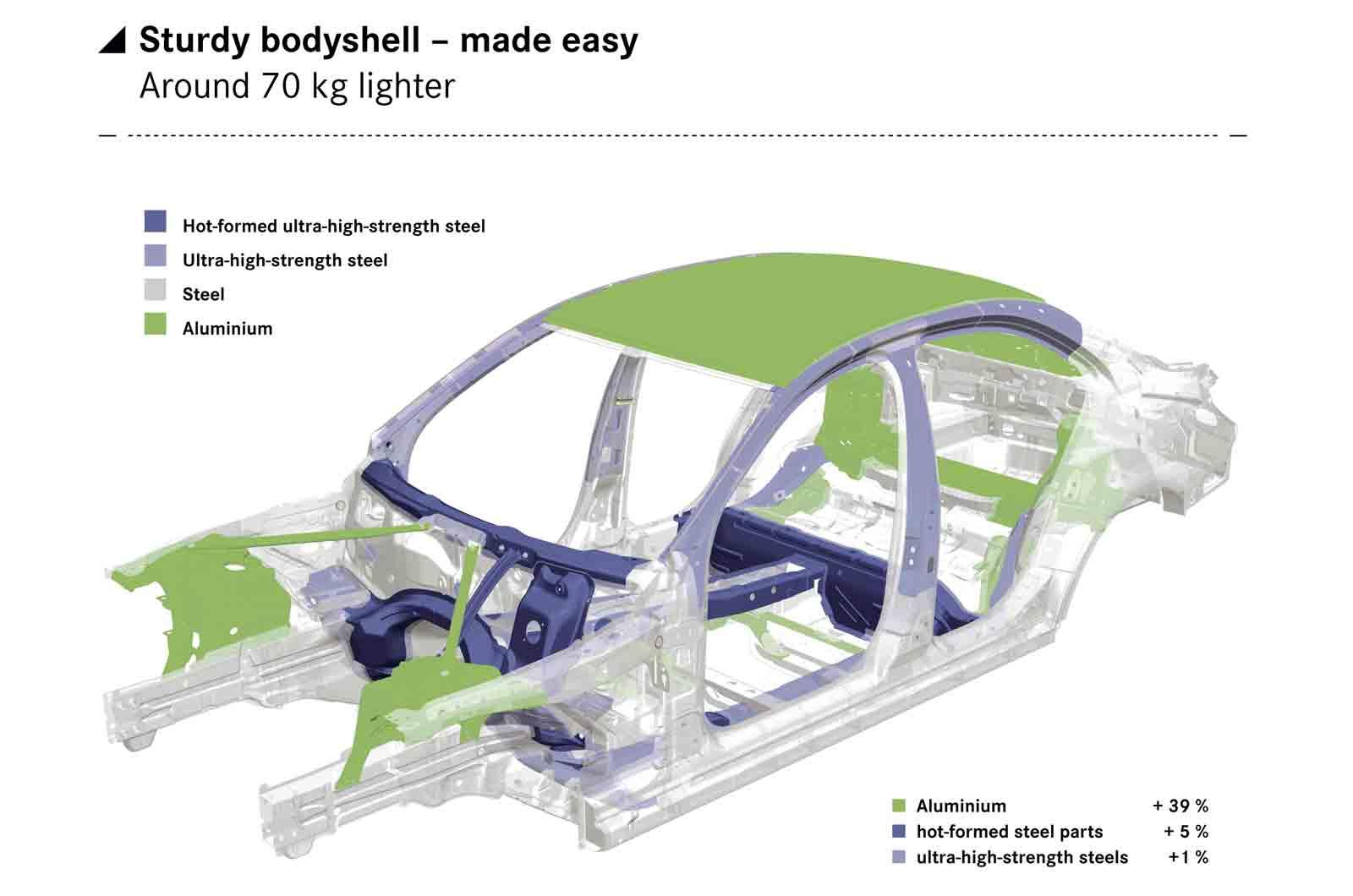 Body-materials w205