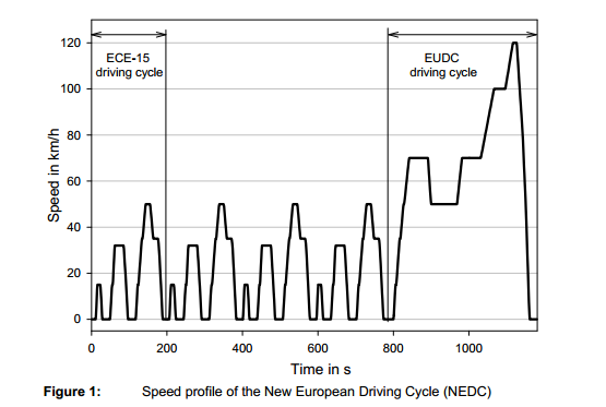 NEDC driving cycle