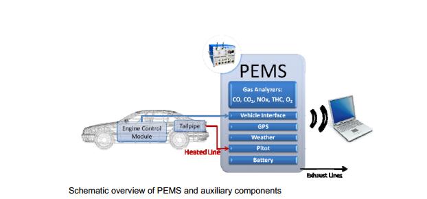 PEMS sensors
