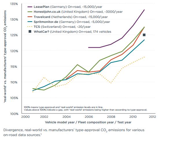 ICCT emissions discrepancy