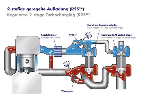 Borg warner 2 stage turbo used in downsized engines