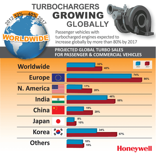 Honeywell dual stage turbo