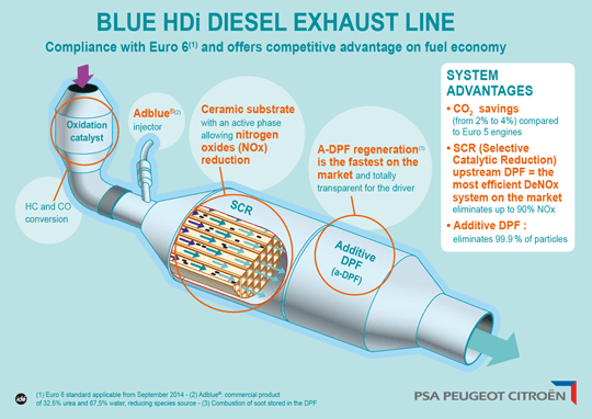 Diesel Exhaust Fluid >> Is AdBlue-Dosed SCR the Best NOx Aftertreatment? | Writing about cars