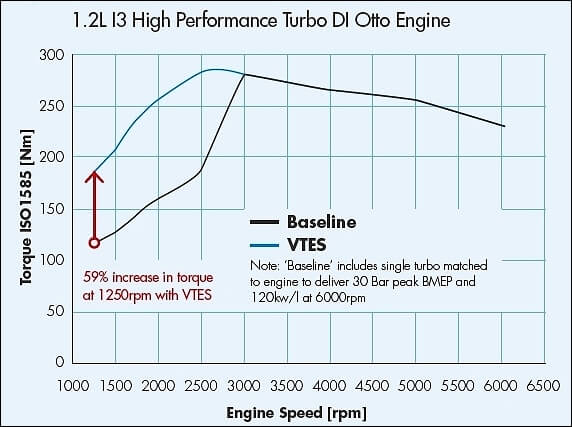 Turbo charging increases torque to downsized engines