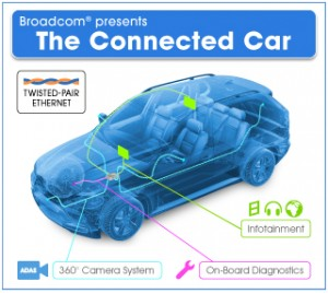 ConnectedCar ADAS