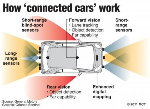 How connected cars work